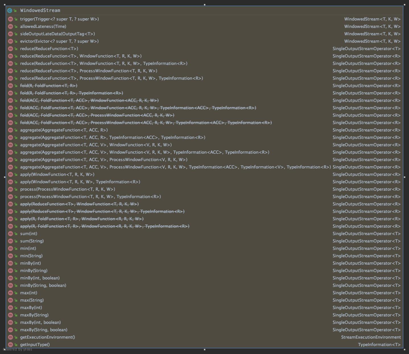 WindowedStream_methods
