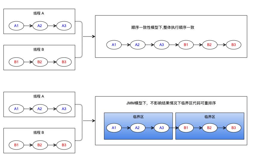 Java内存模型-顺序一致性-临界区重排序