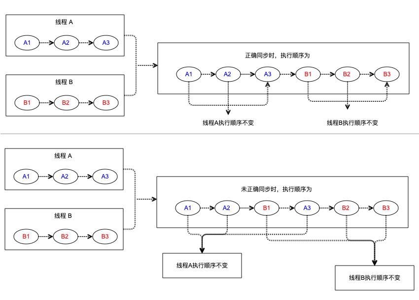 Java内存模型-顺序一致性